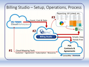 Billing Studio - Setup, Operations, Process